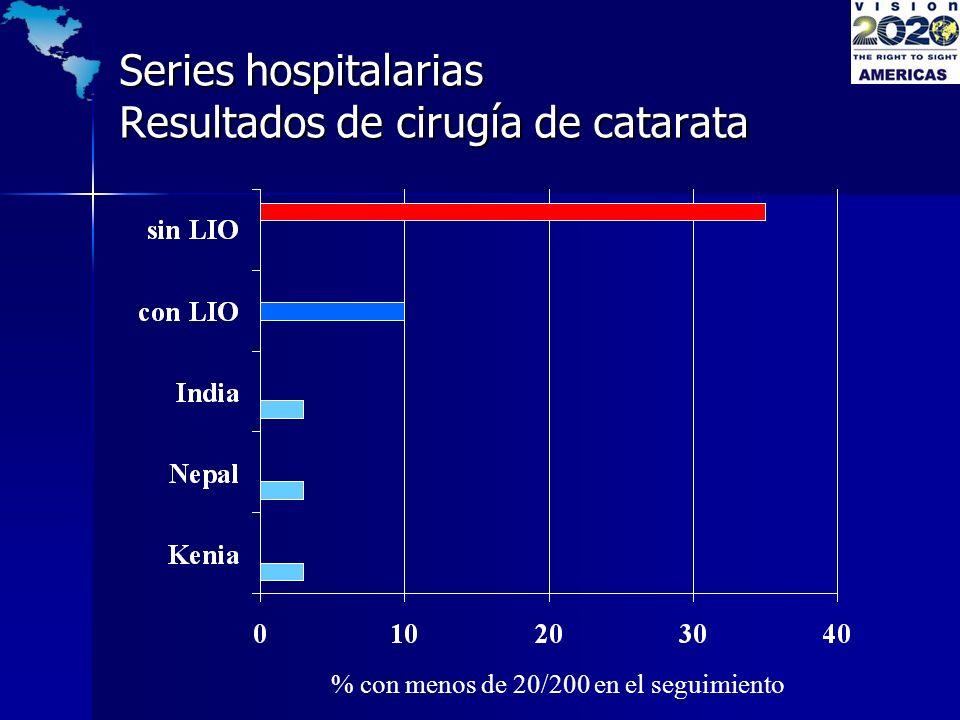 Series hospitalarias Resultados de cirugía de catarata % con menos de 20/200 en el seguimiento