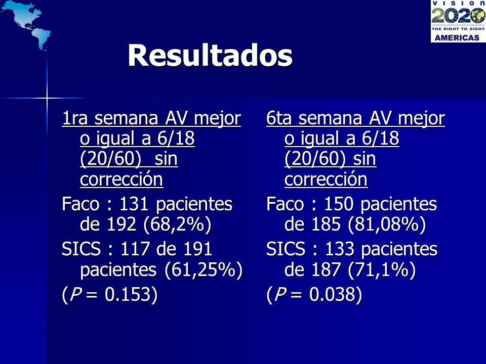 Resultados Resultados 1ra semana AV mejor o igual a 6/18 (20/60) sin corrección Faco : 131 pacientes de 192 (68,2%) SICS : 117 de 191 pacientes (61,25