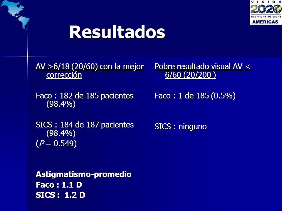 Resultados Resultados AV >6/18 (20/60) con la mejor corrección Faco : 182 de 185 pacientes (98.4%) SICS : 184 de 187 pacientes (98.4%) (P = 0.549) Ast