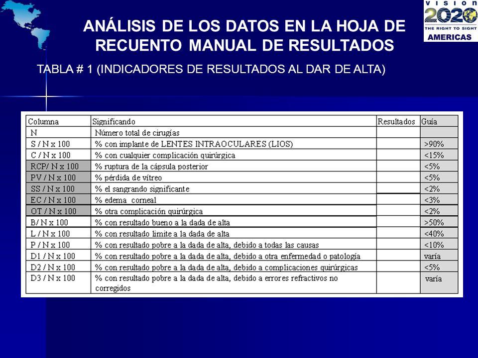 ANÁLISIS DE LOS DATOS EN LA HOJA DE RECUENTO MANUAL DE RESULTADOS TABLA # 1 (INDICADORES DE RESULTADOS AL DAR DE ALTA)