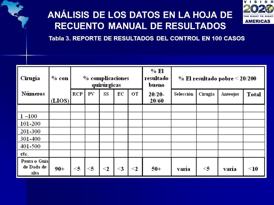 ANÁLISIS DE LOS DATOS EN LA HOJA DE RECUENTO MANUAL DE RESULTADOS Tabla 3. REPORTE DE RESULTADOS DEL CONTROL EN 100 CASOS