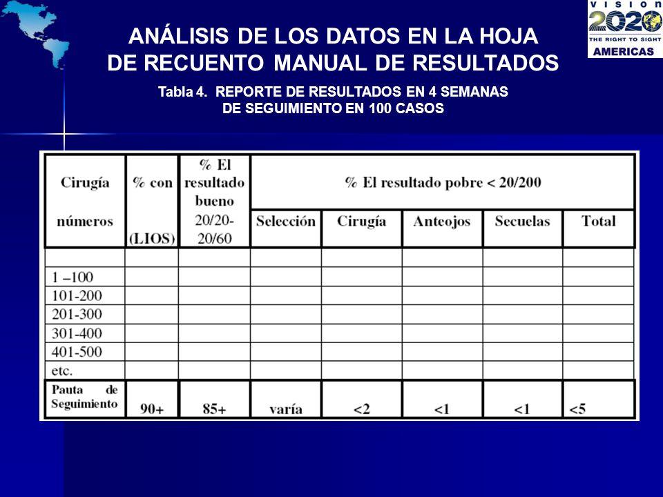 ANÁLISIS DE LOS DATOS EN LA HOJA DE RECUENTO MANUAL DE RESULTADOS Tabla 4. REPORTE DE RESULTADOS EN 4 SEMANAS DE SEGUIMIENTO EN 100 CASOS