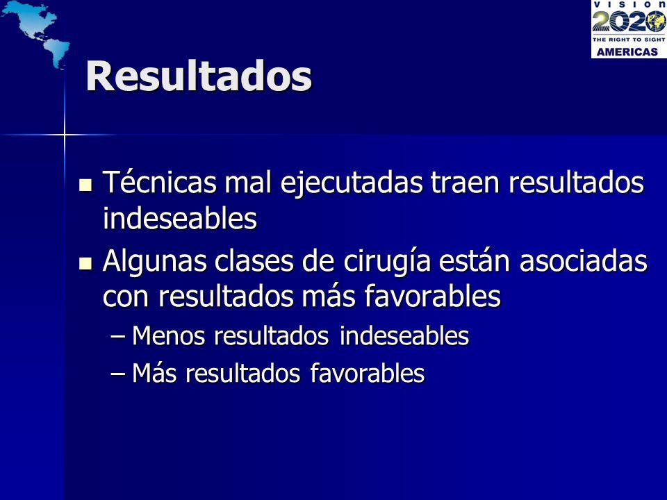 Resultados Resultados AV >6/18 (20/60) con la mejor corrección Faco : 182 de 185 pacientes (98.4%) SICS : 184 de 187 pacientes (98.4%) (P = 0.549) Astigmatismo-promedio Faco : 1.1 D SICS : 1.2 D Pobre resultado visual AV < 6/60 (20/200 ) Faco : 1 de 185 (0.5%) SICS : ninguno