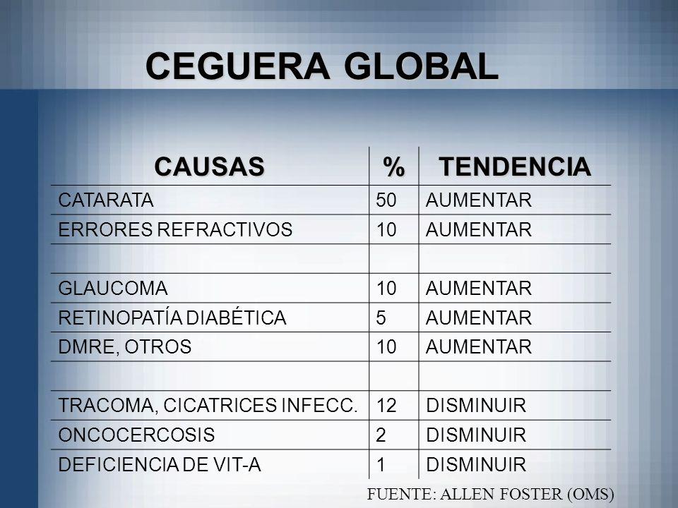 CEGUERA GLOBAL CAUSAS%TENDENCIA CATARATA50AUMENTAR ERRORES REFRACTIVOS10AUMENTAR GLAUCOMA10AUMENTAR RETINOPATÍA DIABÉTICA5AUMENTAR DMRE, OTROS10AUMENT