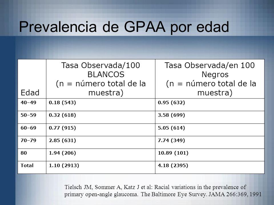 Edad Tasa Observada/100 BLANCOS (n = número total de la muestra) Tasa Observada/en 100 Negros (n = número total de la muestra) 40–490.18 (543)0.95 (63