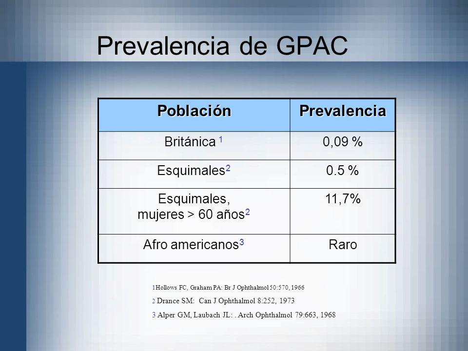Prevalencia de GPAC PoblaciónPrevalencia Británica 1 0,09 % Esquimales 2 0.5 % Esquimales, mujeres > 60 años 2 11,7% Afro americanos 3 Raro 1Hollows F