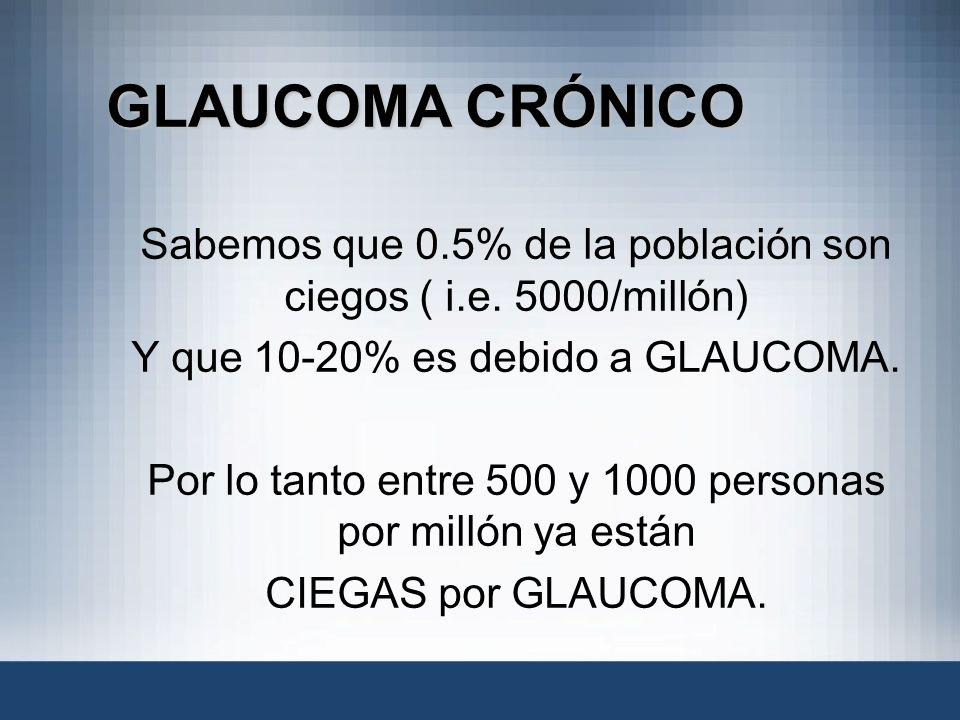 GLAUCOMA CRÓNICO Sabemos que 0.5% de la población son ciegos ( i.e. 5000/millón) Y que 10-20% es debido a GLAUCOMA. Por lo tanto entre 500 y 1000 pers