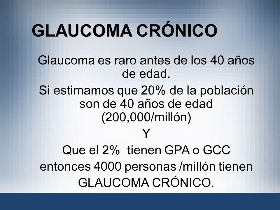 GLAUCOMA CRÓNICO Glaucoma es raro antes de los 40 años de edad. Si estimamos que 20% de la población son de 40 años de edad (200,000/millón) Y Que el