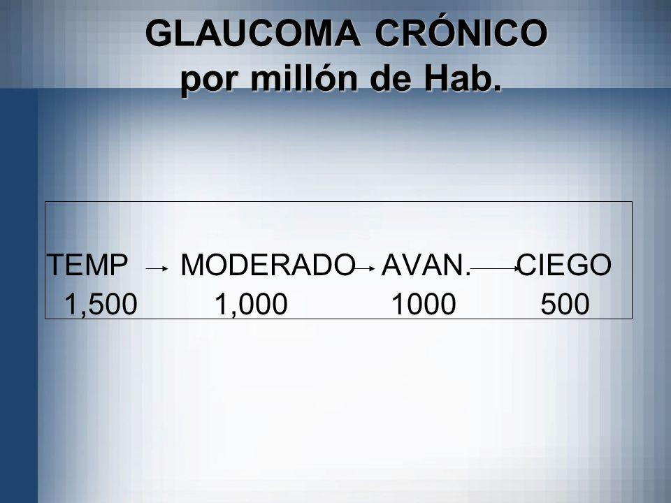 GLAUCOMA CRÓNICO por millón de Hab. GLAUCOMA CRÓNICO por millón de Hab. TEMPMODERADOAVAN.CIEGO 1,500 1,000 1000 500