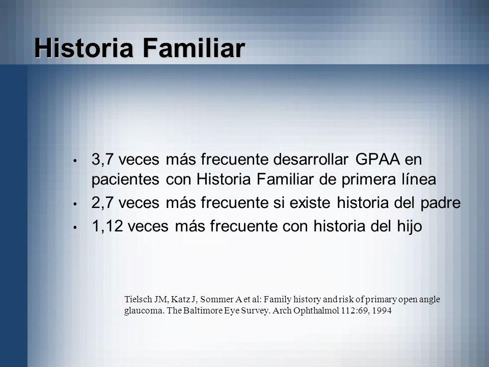 Historia Familiar 3,7 veces más frecuente desarrollar GPAA en pacientes con Historia Familiar de primera línea 2,7 veces más frecuente si existe histo