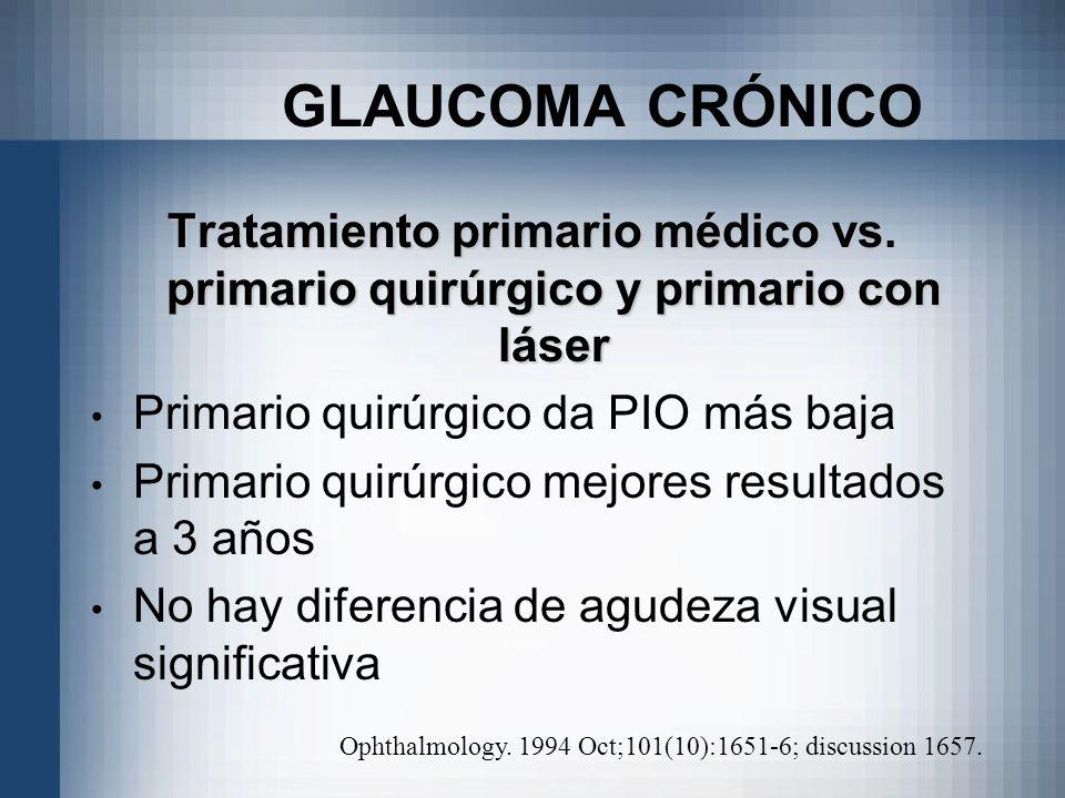 GLAUCOMA CRÓNICO Tratamiento primario médico vs. primario quirúrgico y primario con láser Primario quirúrgico da PIO más baja Primario quirúrgico mejo