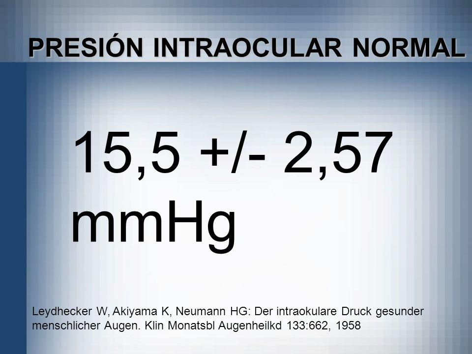 15,5 +/- 2,57 mmHg PRESIÓN INTRAOCULAR NORMAL Leydhecker W, Akiyama K, Neumann HG: Der intraokulare Druck gesunder menschlicher Augen. Klin Monatsbl A