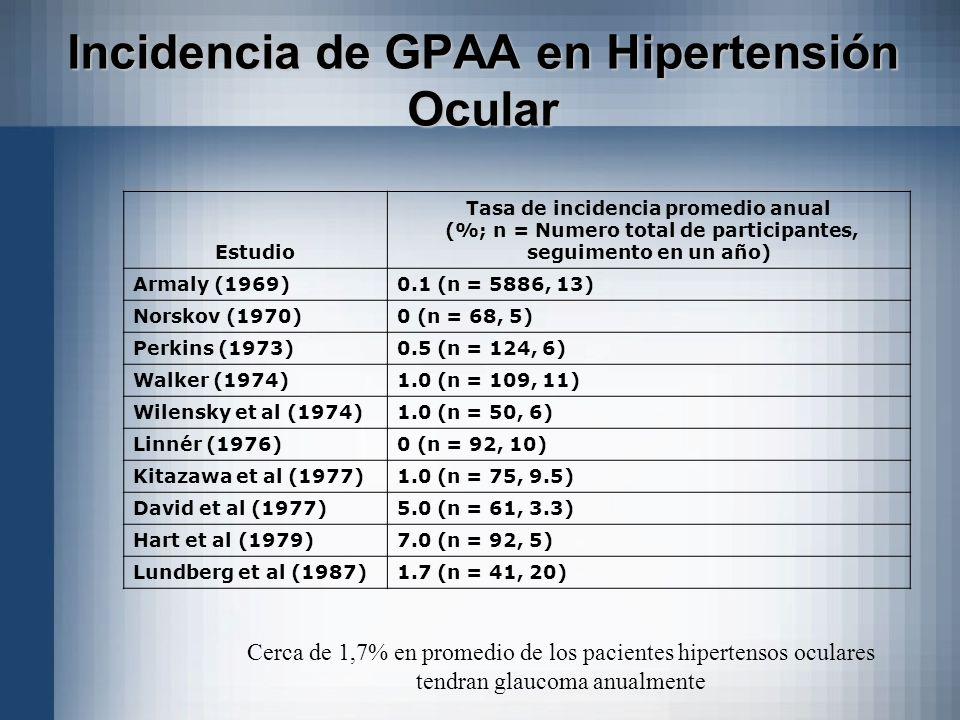 Estudio Tasa de incidencia promedio anual (%; n = Numero total de participantes, seguimento en un año) Armaly (1969)0.1 (n = 5886, 13) Norskov (1970)0
