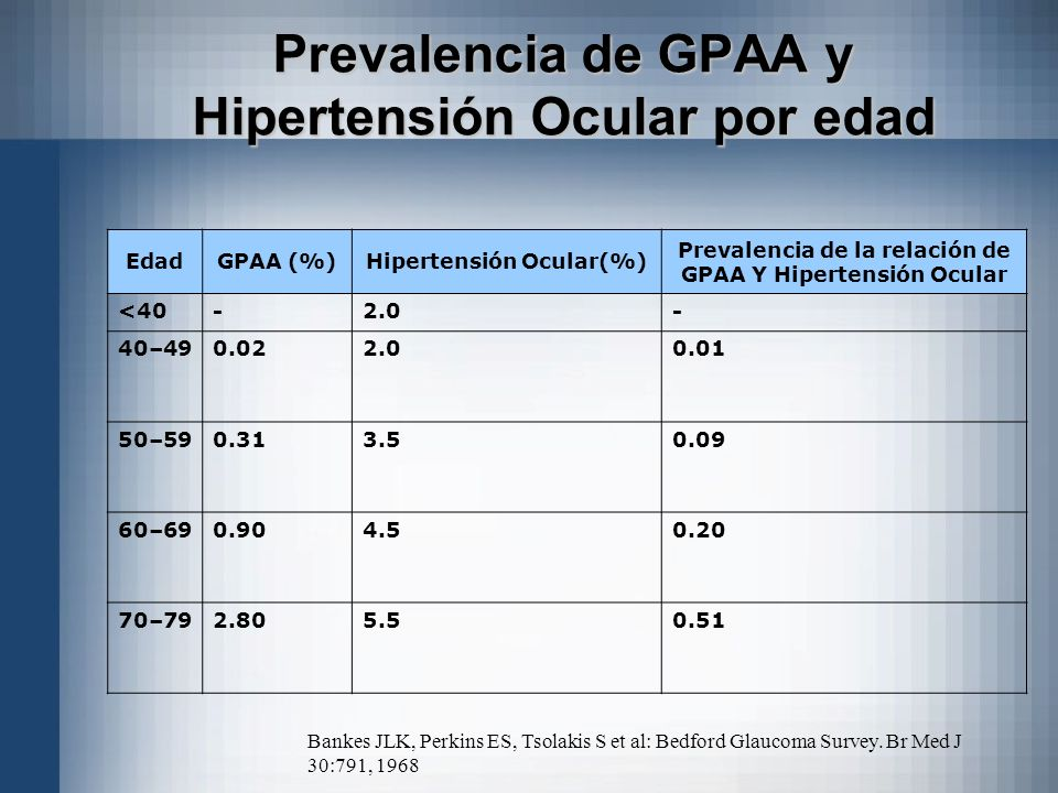 EdadGPAA (%)Hipertensión Ocular(%) Prevalencia de la relación de GPAA Y Hipertensión Ocular <40-2.0- 40–490.022.00.01 50–590.313.50.09 60–690.904.50.2
