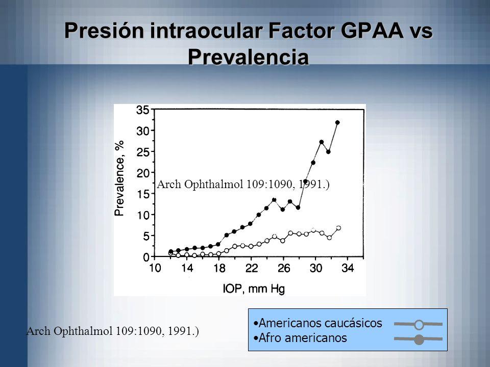 Americanos caucásicos Afro americanos Presión intraocular Factor GPAA vs Prevalencia Arch Ophthalmol 109:1090, 1991.)