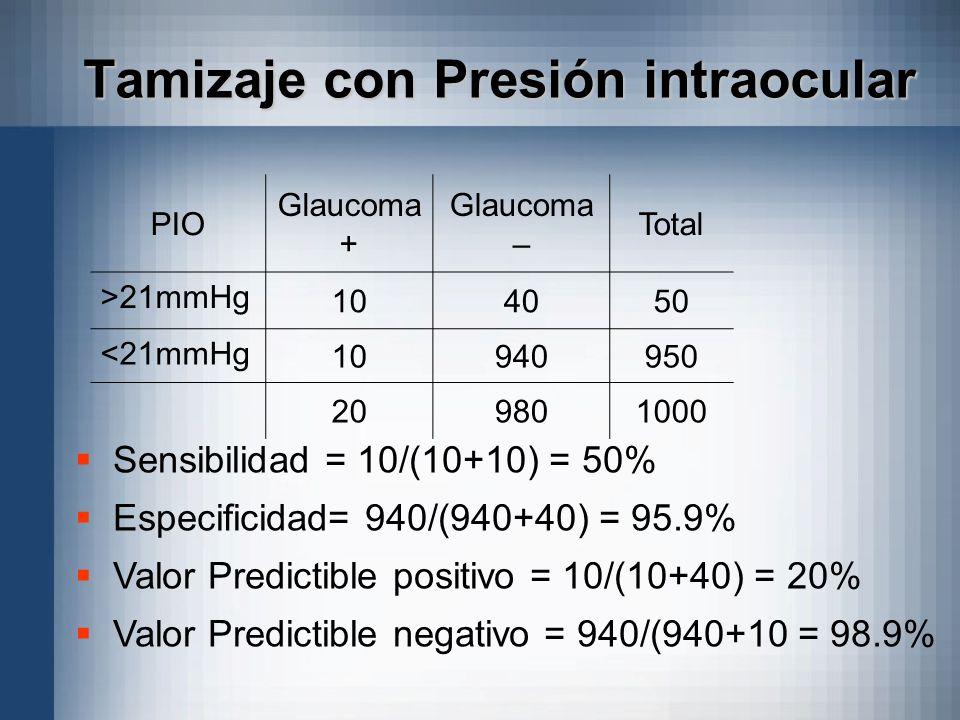 Tamizaje con Presión intraocular PIO Glaucoma + Glaucoma – Total >21mmHg 104050 <21mmHg 10940950 209801000 Sensibilidad = 10/(10+10) = 50% Especificid