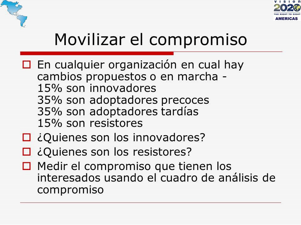 Movilizar el compromiso En cualquier organización en cual hay cambios propuestos o en marcha - 15% son innovadores 35% son adoptadores precoces 35% so