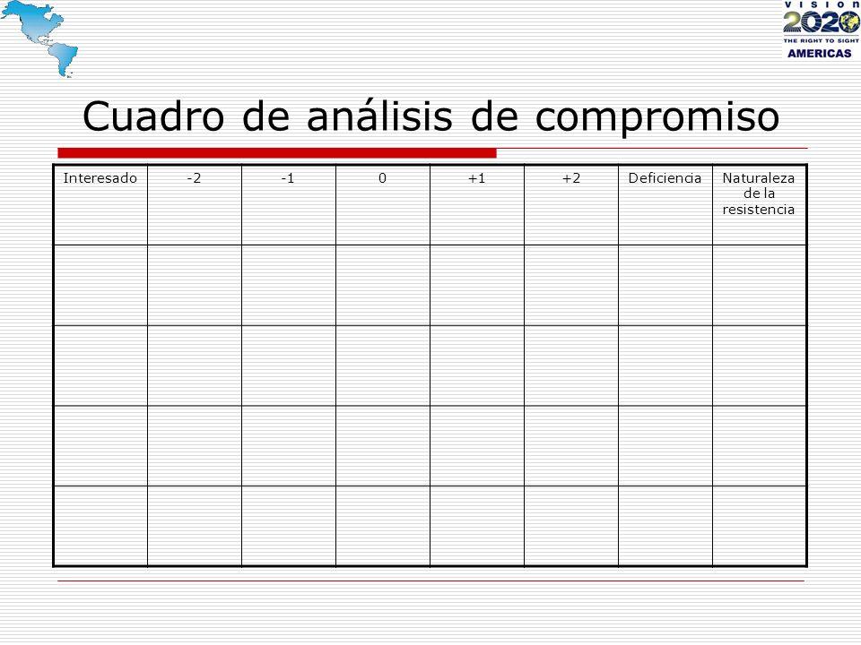 Interesado-20+1+2DeficienciaNaturaleza de la resistencia Cuadro de análisis de compromiso