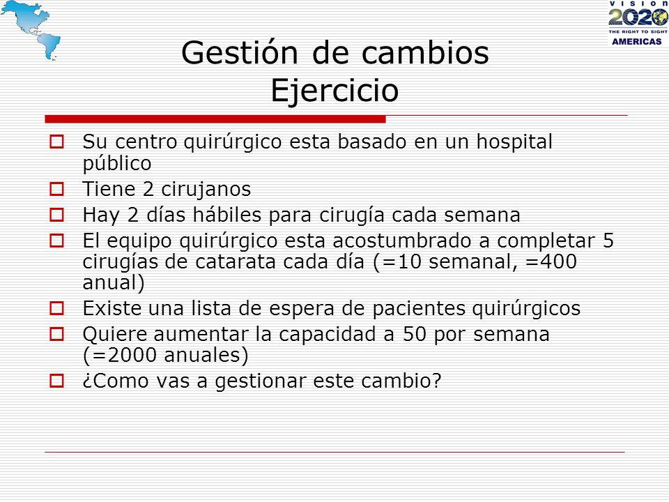 Gestión de cambios Ejercicio Su centro quirúrgico esta basado en un hospital público Tiene 2 cirujanos Hay 2 días hábiles para cirugía cada semana El