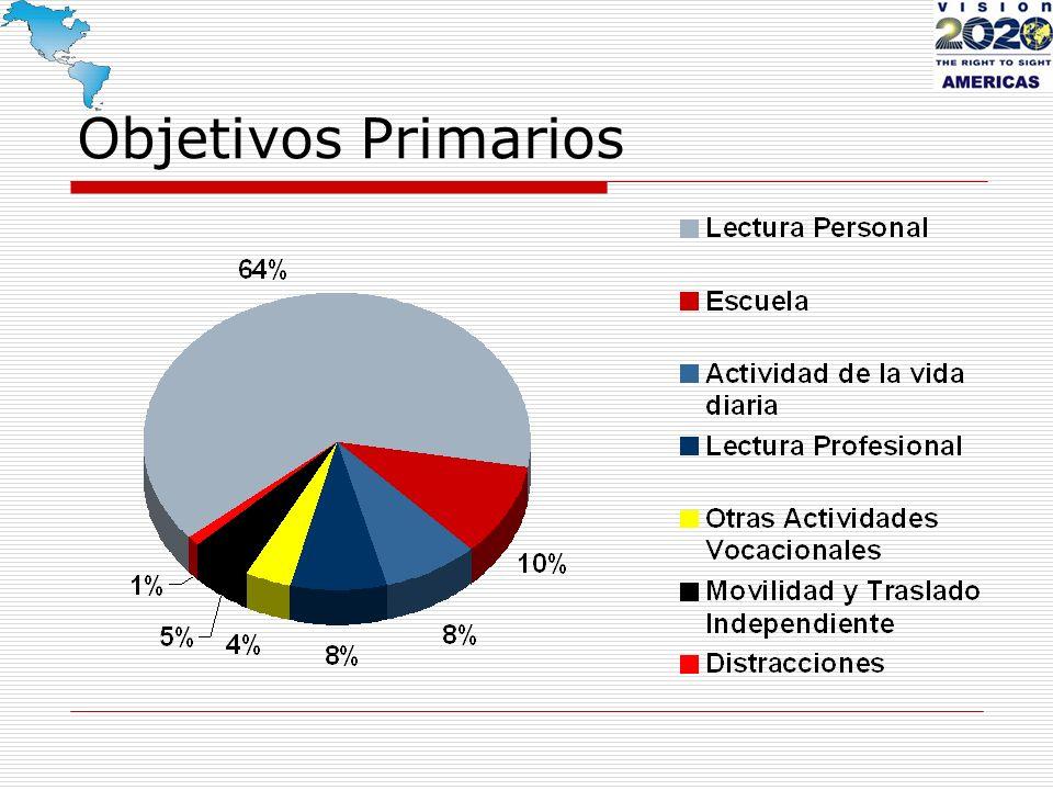 Objetivos Primarios