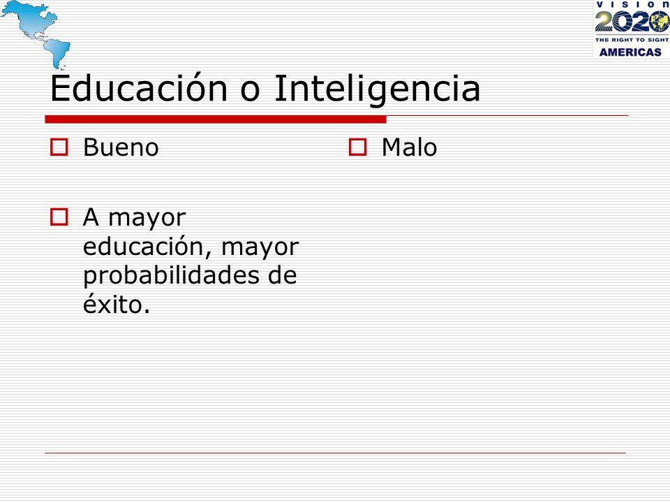 Educación o Inteligencia Bueno A mayor educación, mayor probabilidades de éxito. Malo