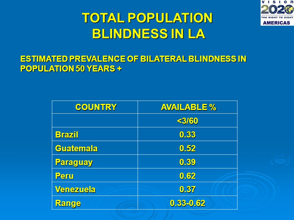 COUNTRY AVAILABLE % AVAILABLE % <3/60 Brazil0.33 Guatemala0.52 Paraguay0.39 Peru0.62 Venezuela0.37 Range0.33-0.62 TOTAL POPULATION BLINDNESS IN LA ESTIMATED PREVALENCE OF BILATERAL BLINDNESS IN POPULATION 50 YEARS +