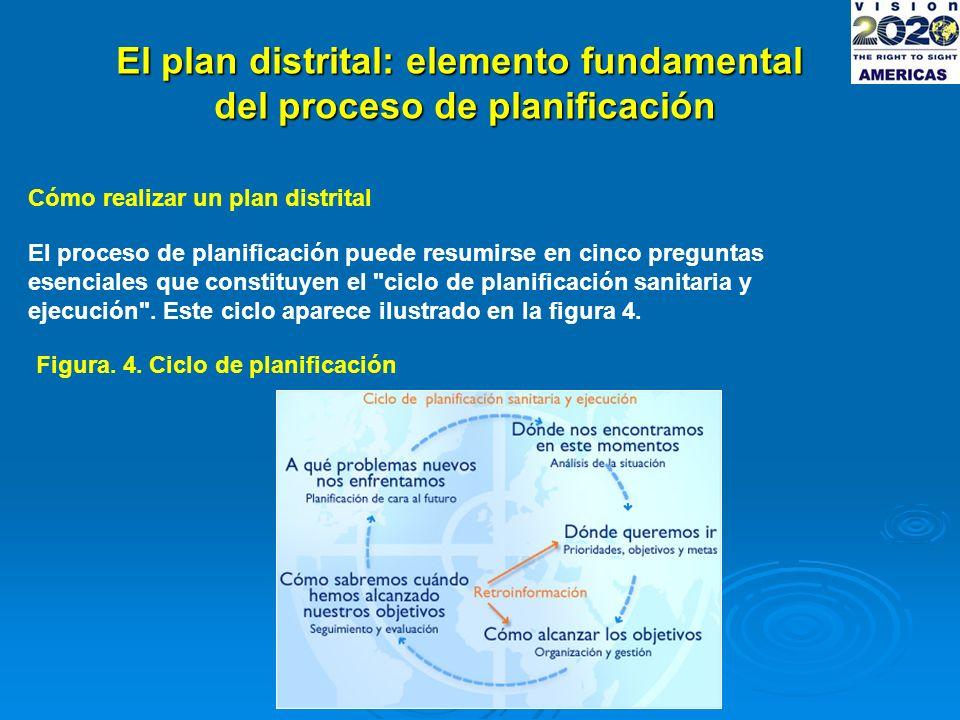El plan distrital: elemento fundamental del proceso de planificación Cómo realizar un plan distrital El proceso de planificación puede resumirse en cinco preguntas esenciales que constituyen el ciclo de planificación sanitaria y ejecución .