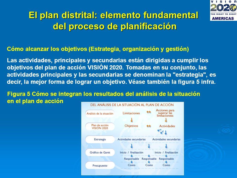 El plan distrital: elemento fundamental del proceso de planificación Cómo alcanzar los objetivos (Estrategia, organización y gestión) Las actividades, principales y secundarias están dirigidas a cumplir los objetivos del plan de acción VISIÓN 2020.