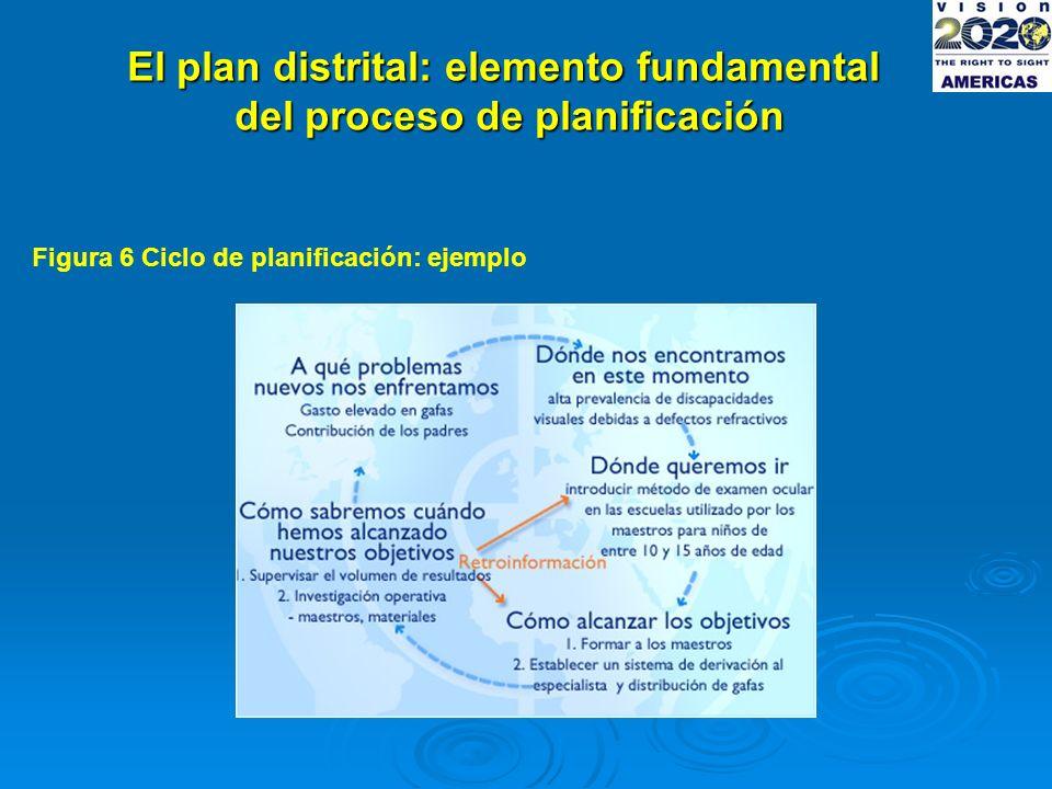El plan distrital: elemento fundamental del proceso de planificación Figura 6 Ciclo de planificación: ejemplo