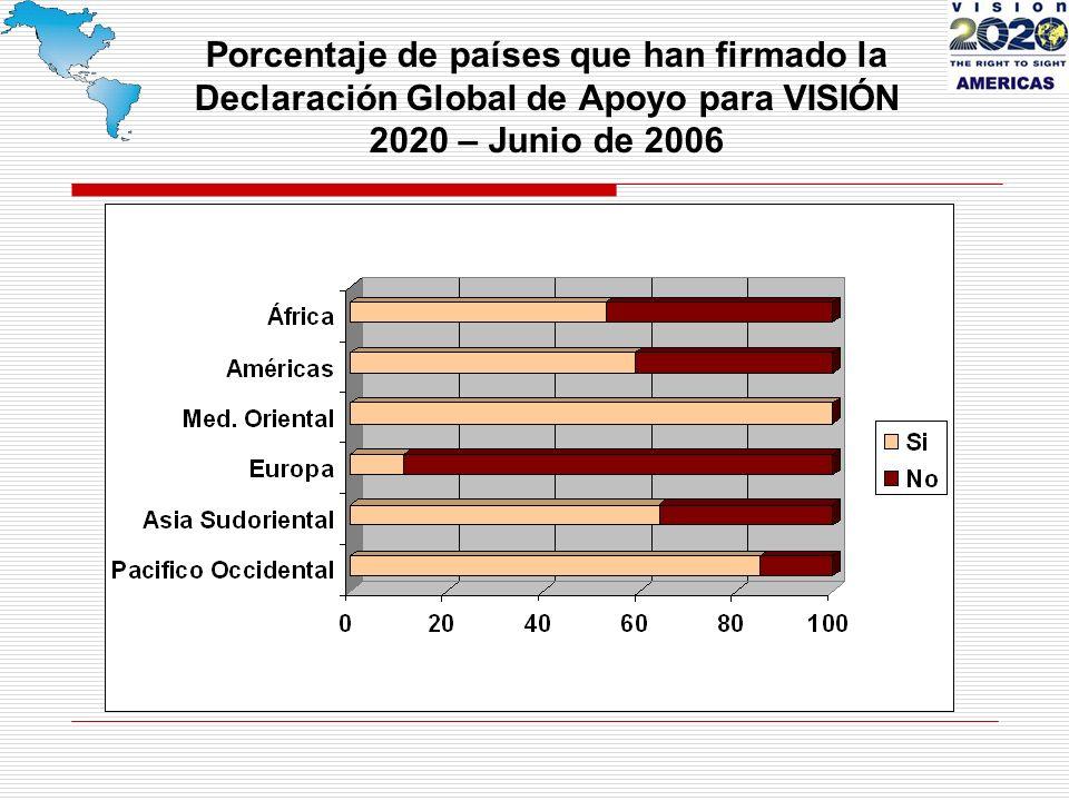Porcentaje de países que han firmado la Declaración Global de Apoyo para VISIÓN 2020 – Junio de 2006