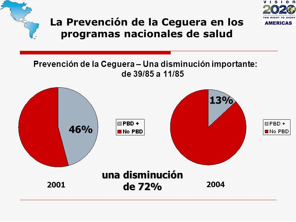La Prevención de la Ceguera en los programas nacionales de salud Prevención de la Ceguera – Una disminución importante: de 39/85 a 11/85 46% 13% una disminución de 72% 2001 2004