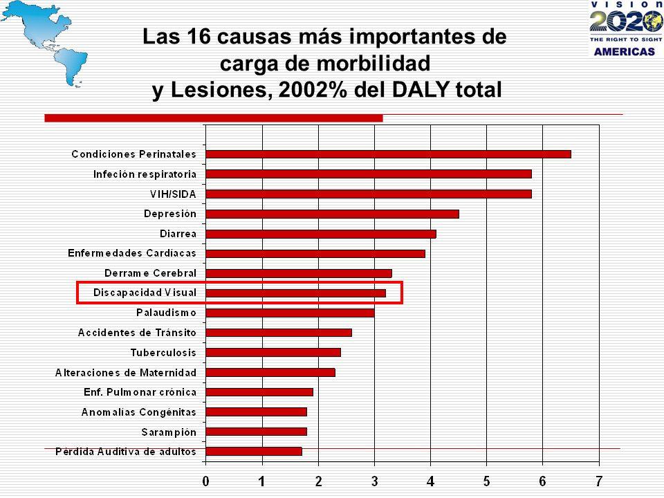 Las 16 causas más importantes de carga de morbilidad y Lesiones, 2002% del DALY total