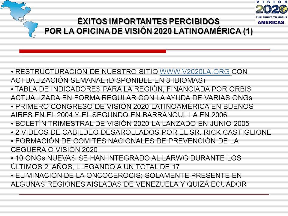 RESTRUCTURACIÓN DE NUESTRO SITIO WWW.V2020LA.ORG CON ACTUALIZACIÓN SEMANAL (DISPONIBLE EN 3 IDIOMAS)WWW.V2020LA.ORG TABLA DE INDICADORES PARA LA REGIÓN, FINANCIADA POR ORBIS ACTUALIZADA EN FORMA REGULAR CON LA AYUDA DE VARIAS ONGs PRIMERO CONGRESO DE VISIÓN 2020 LATINOAMÉRICA EN BUENOS AIRES EN EL 2004 Y EL SEGUNDO EN BARRANQUILLA EN 2006 BOLETÍN TRIMESTRAL DE VISIÓN 2020 LA LANZADO EN JUNIO 2005 2 VIDEOS DE CABILDEO DESAROLLADOS POR EL SR.