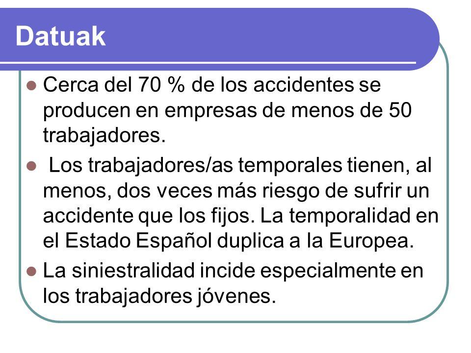 Datuak Cerca del 70 % de los accidentes se producen en empresas de menos de 50 trabajadores.