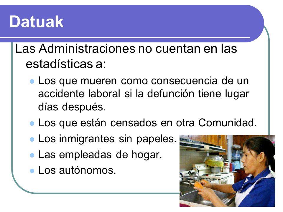 Datuak Las Administraciones no cuentan en las estadísticas a: Los que mueren como consecuencia de un accidente laboral si la defunción tiene lugar días después.