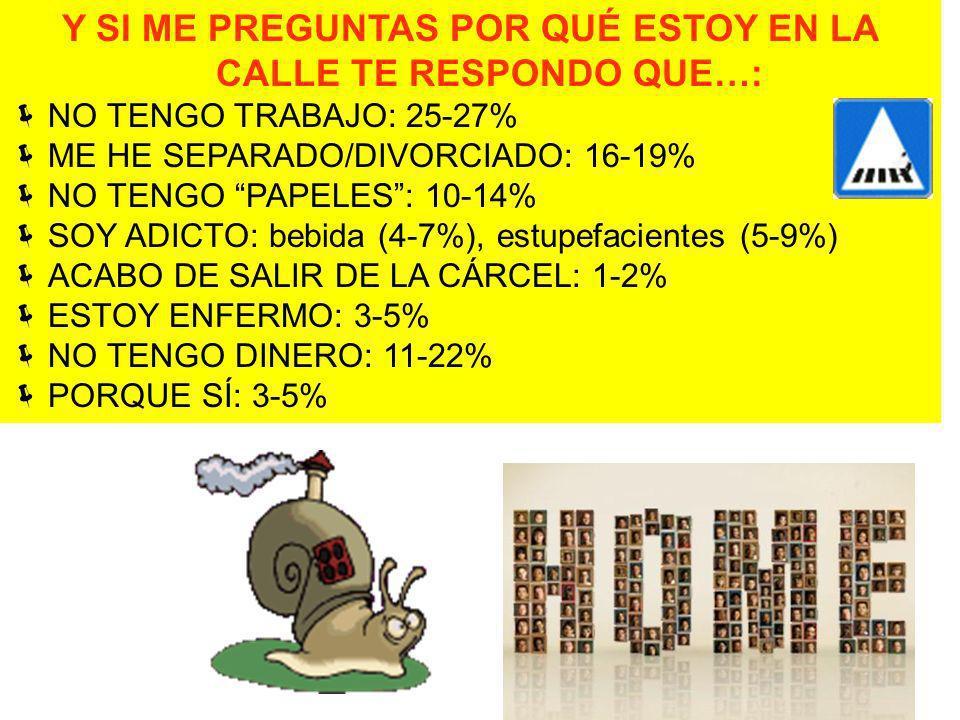 Y SI ME PREGUNTAS POR QUÉ ESTOY EN LA CALLE TE RESPONDO QUE…: NO TENGO TRABAJO: 25-27% ME HE SEPARADO/DIVORCIADO: 16-19% NO TENGO PAPELES: 10-14% SOY ADICTO: bebida (4-7%), estupefacientes (5-9%) ACABO DE SALIR DE LA CÁRCEL: 1-2% ESTOY ENFERMO: 3-5% NO TENGO DINERO: 11-22% PORQUE SÍ: 3-5% Fuente: RECUENTOS DE PSH EN MADRID Y BARCELONA, 2008.