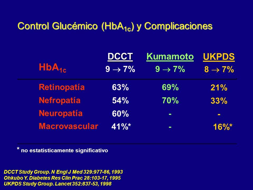 HbA 1c Retinopatía Nefropatía Neuropatía Macrovascular DCCT 9 7% 63% 54% 60% 41%* Kumamoto 9 7% 69% 70% - UKPDS 8 7% 21% 33% - 16%* * no estatisticame