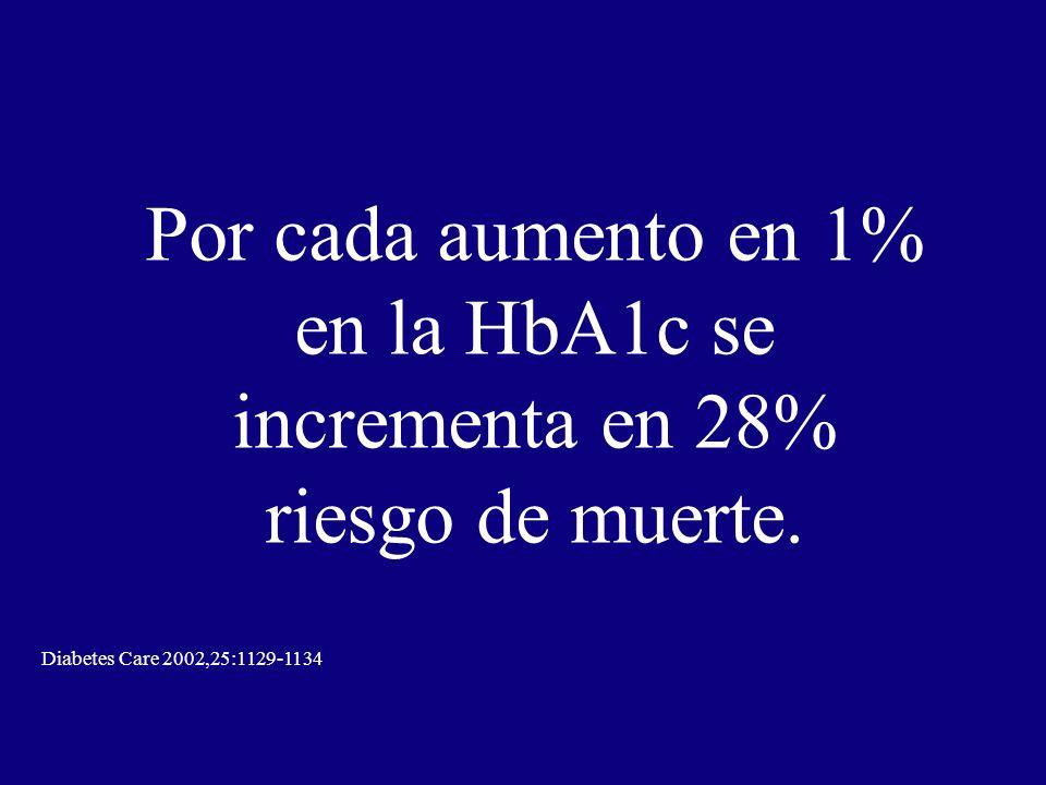 Por cada aumento en 1% en la HbA1c se incrementa en 28% riesgo de muerte. Diabetes Care 2002,25:1129-1134