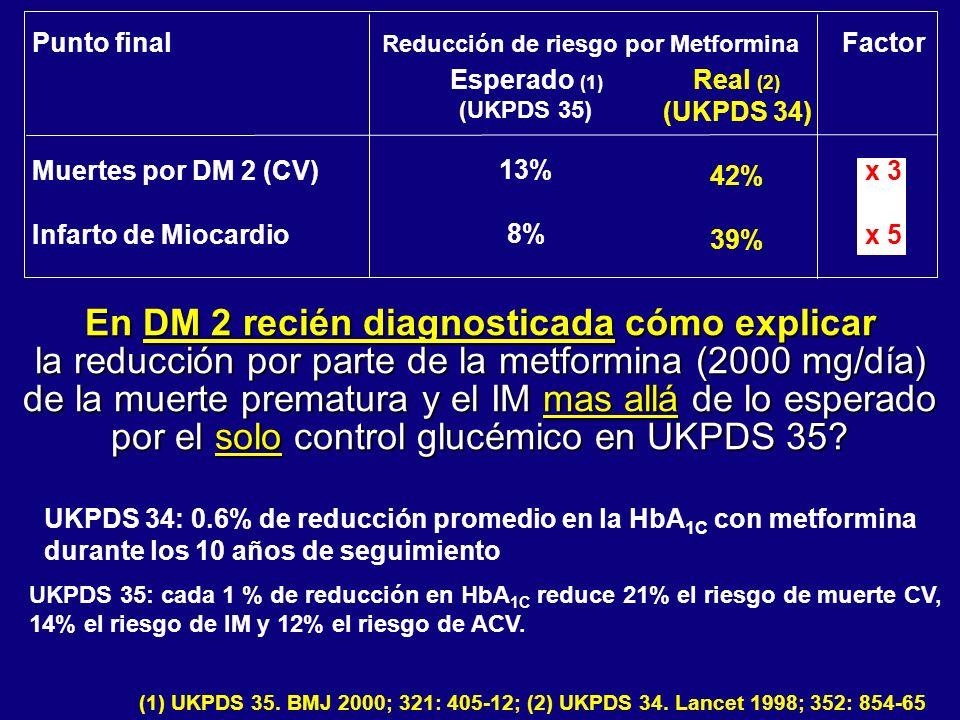UKPDS 34: 0.6% de reducción promedio en la HbA 1C con metformina durante los 10 años de seguimiento Punto final Muertes por DM 2 (CV) Infarto de Mioca