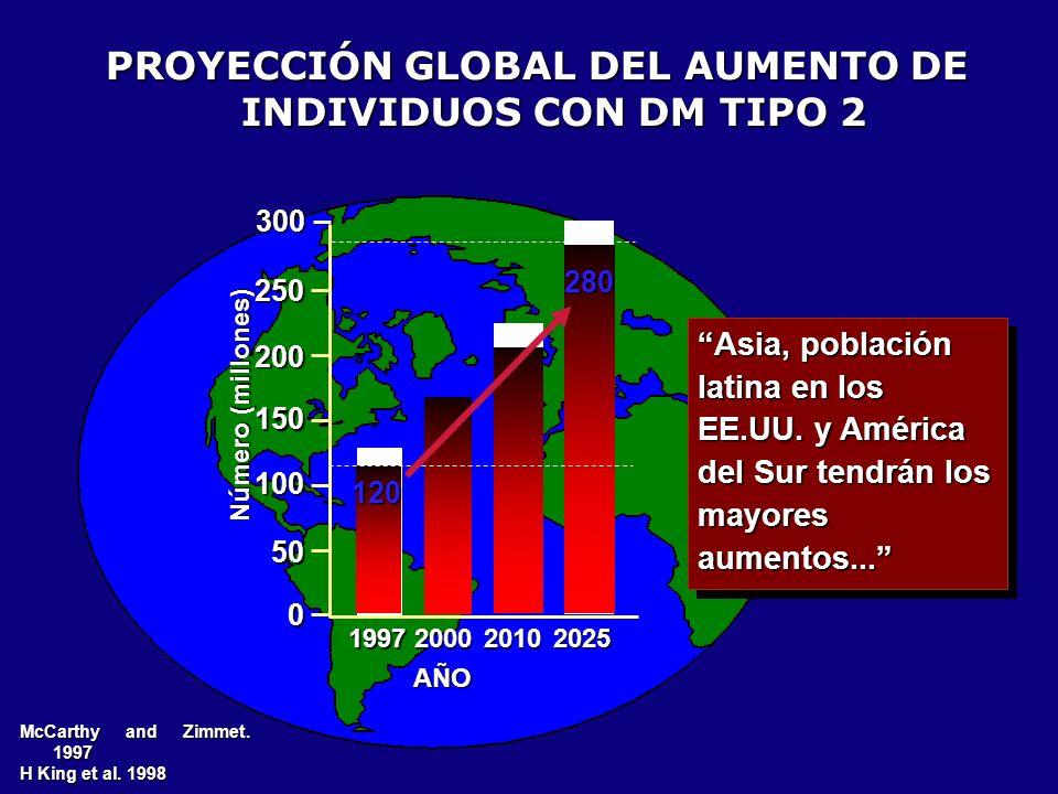 PROYECCIÓN GLOBAL DEL AUMENTO DE INDIVIDUOS CON DM TIPO 2 McCarthy and Zimmet. 1997 H King et al. 1998 250 200 150 100 50 0 199720002010 Número (millo