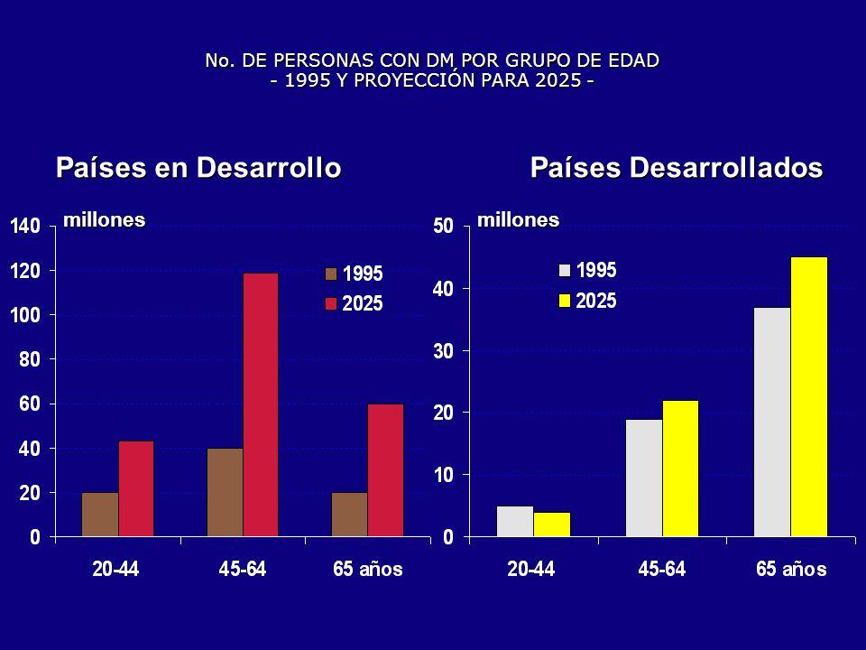 PREVALENCIA DE DM TIPO 2 EN AMÉRICA LATINA PAÍS Edad Prevalencia (años) (%) Argentina, Avellaneda20-698,0 Bolivia 25 7,2 Brasil, 9 capitales30-69 7,6 Chile, Santiago> 20 6,5 Colombia 308,0 México, Cid.