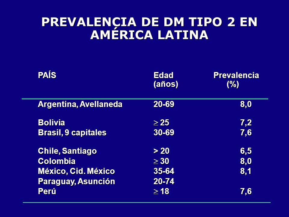 PREVALENCIA DE DM TIPO 2 EN AMÉRICA LATINA PAÍS Edad Prevalencia (años) (%) Argentina, Avellaneda20-698,0 Bolivia 25 7,2 Brasil, 9 capitales30-69 7,6