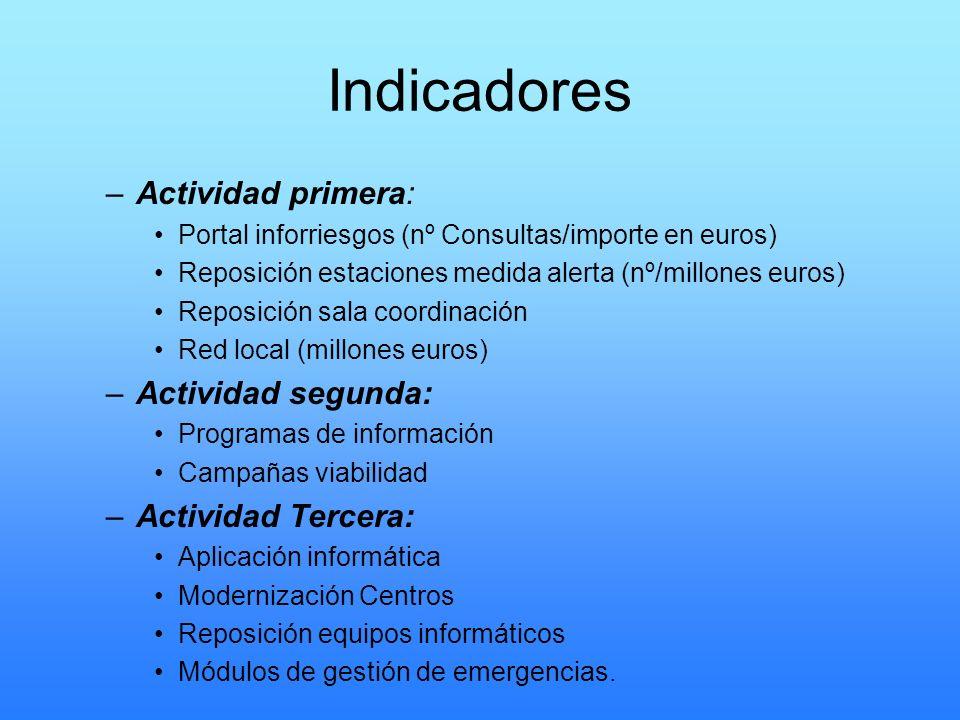 Indicadores –Actividad primera: Portal inforriesgos (nº Consultas/importe en euros) Reposición estaciones medida alerta (nº/millones euros) Reposición