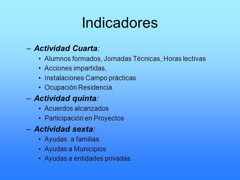 Indicadores –Actividad Cuarta: Alumnos formados, Jornadas Técnicas, Horas lectivas Acciones impartidas, Instalaciones Campo prácticas Ocupación Reside