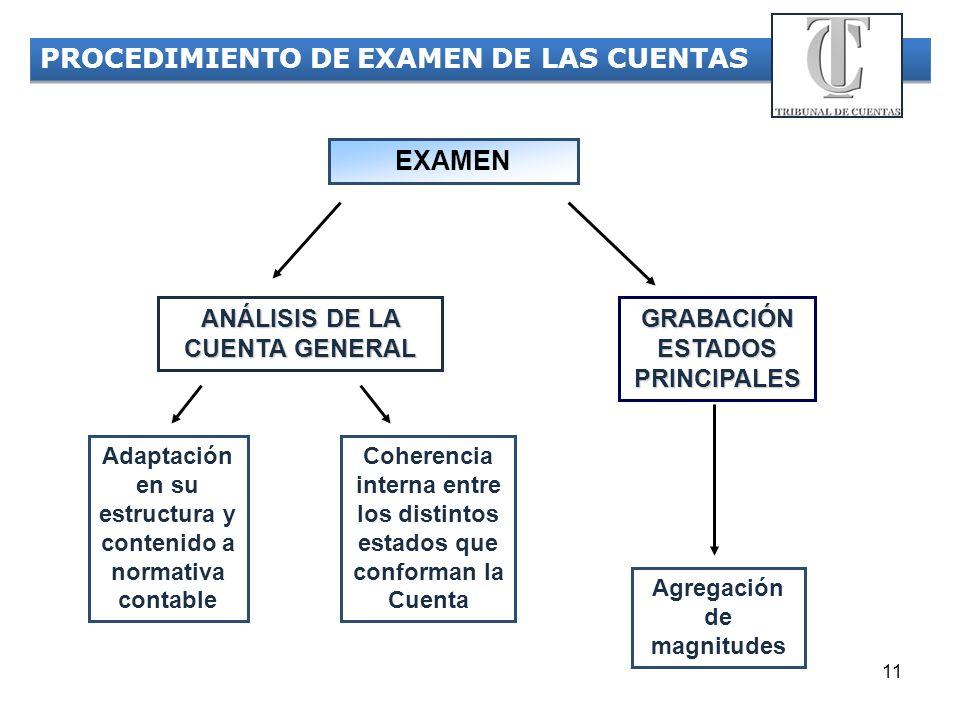 11 Adaptación en su estructura y contenido a normativa contable Coherencia interna entre los distintos estados que conforman la Cuenta GRABACIÓN ESTAD