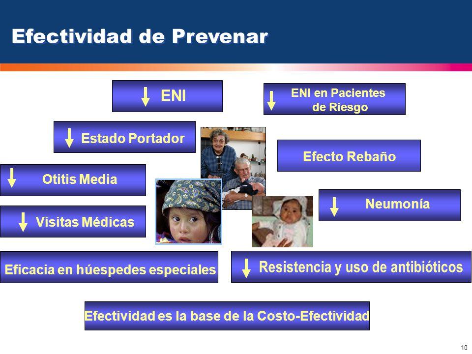 10 ENI Neumonía Resistencia y uso de antibióticos Otitis Media Estado Portador Efectividad de Prevenar Efecto Rebaño Visitas Médicas ENI en Pacientes