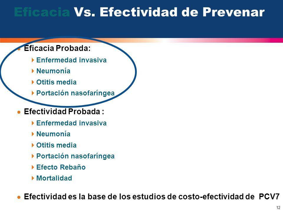 12 Eficacia Probada: Enfermedad invasiva Neumonía Otitis media Portación nasofaríngea Efectividad Probada : Enfermedad invasiva Neumonía Otitis media