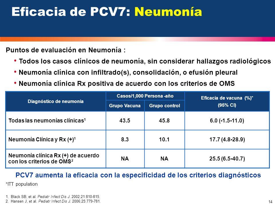 14 Puntos de evaluación en Neumonía : Todos los casos clínicos de neumonía, sin considerar hallazgos radiológicos Neumonía clínica con infiltrado(s),