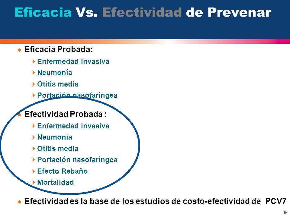 16 Eficacia Probada: Enfermedad invasiva Neumonía Otitis media Portación nasofaríngea Efectividad Probada : Enfermedad invasiva Neumonía Otitis media