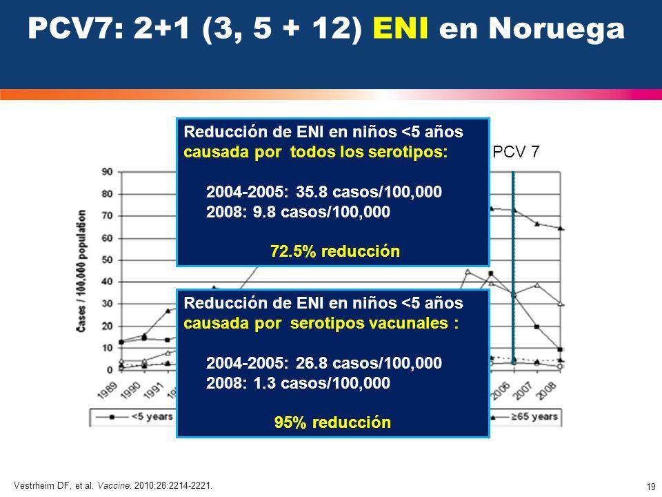 19 PCV7: 2+1 (3, 5 + 12) ENI en Noruega PCV 7 Vestrheim DF, et al. Vaccine. 2010;28:2214-2221. Reducción de ENI en niños <5 años causada por todos los